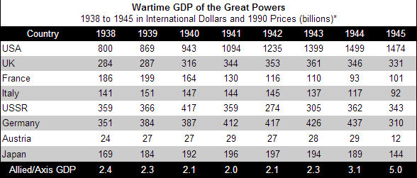 a history of the emergence of two global superpowers the us and the ussr after world war ii The ussr believed that it had suffered most during both ww1 & ww2 as it had  been  after ww2, stalin's armies occupied most of eastern europe & installed   president truman of the usa said that he would help countries resisting the  a  named leader involved in one of the crises during the rise of the superpowers.