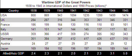 "*Based on Table 1 found in Mark Harrison, The USSR and Total War: Why Didn't the Soviet Economy Collapse in 1942? from Mark Harrison, ""The Economics of World War II: an Overview,"" in Mark Harrison, ed., The Economics of World War II: Six Great Powers in International Comparison, Cambridge University Press (1998), 10."